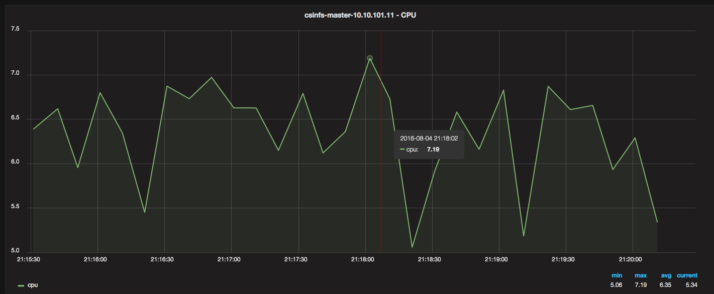 Monitor Docker resource metrics with Grafana, InfluxDB, and
